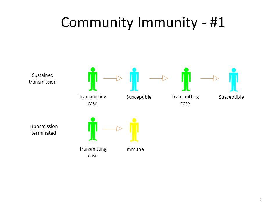 Community Immunity - #1 Sustained transmission Transmitting case SusceptibleTransmitting case Susceptible Transmitting case Immune Transmission terminated 5
