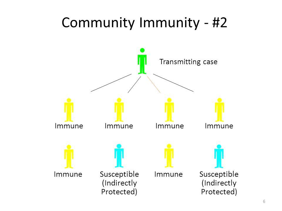 Community Immunity - #2 Transmitting case Immune Susceptible (Indirectly Protected) ImmuneSusceptible (Indirectly Protected) Immune 6