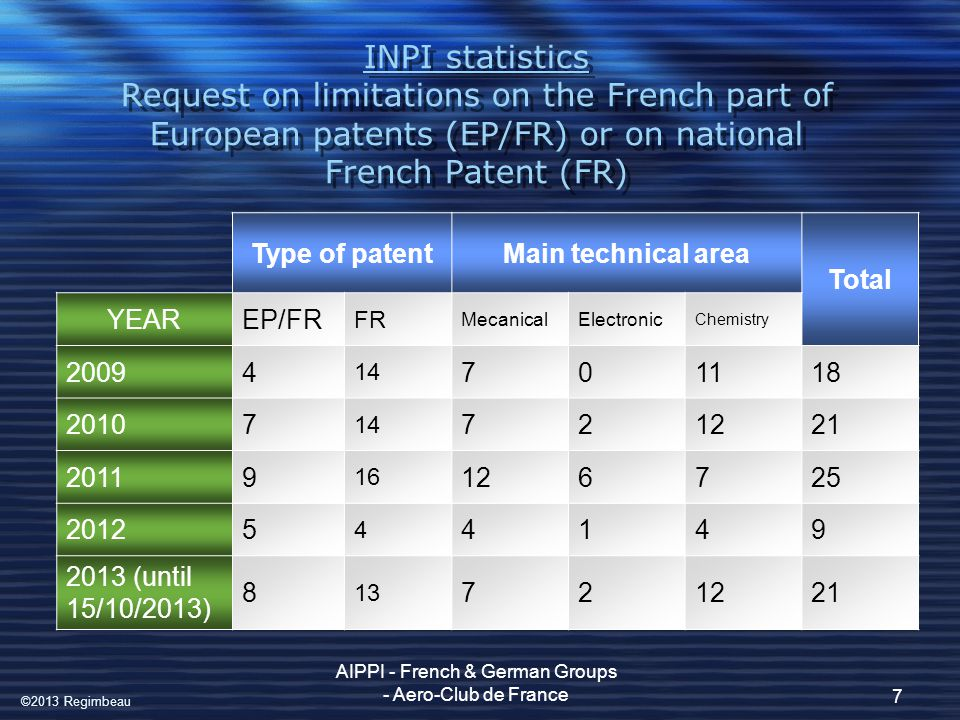 INPI statistics Request on limitations on the French part of European patents (EP/FR) or on national French Patent (FR) AIPPI - French & German Groups - Aero-Club de France 8 TotalApproved YEAR 200918 15 201021 20 201125 24 20129 6 2013 (until 15/10/2013) 21 11 ©2013 Regimbeau