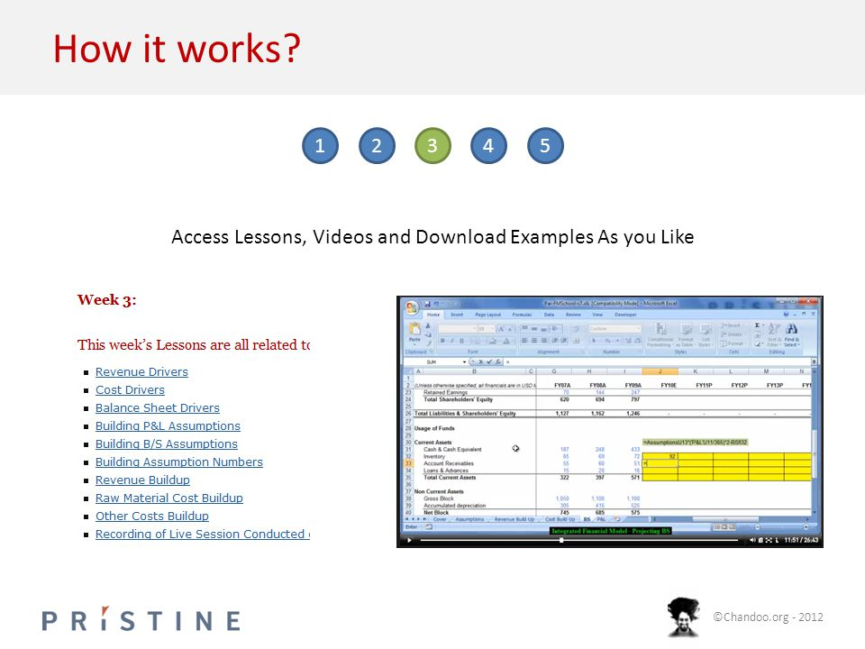 ©Chandoo.org - 2012 How it works? 12345 Access Lessons, Videos and Download Examples As you Like