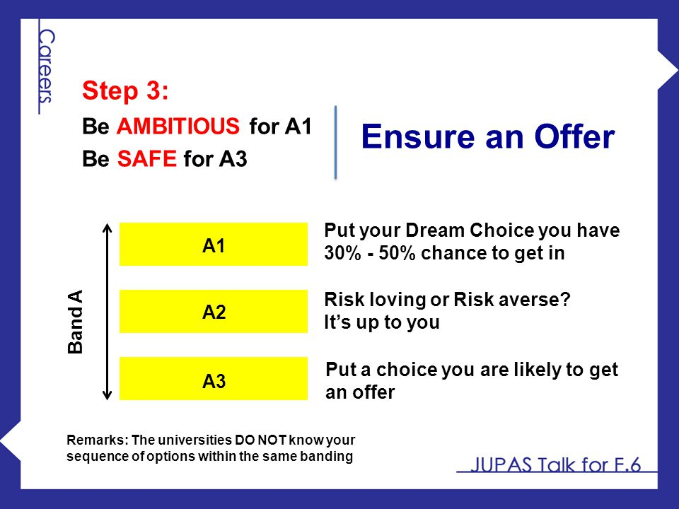 Band A A1 A2 A3 Put your Dream Choice you have 30% - 50% chance to get in Put a choice you are likely to get an offer Risk loving or Risk averse? It's