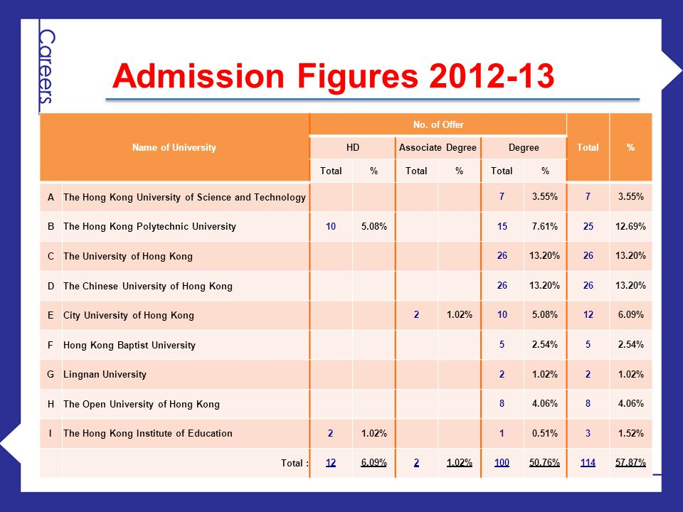 Admission Figures 2012-13 Name of University No. of Offer Total% HDAssociate DegreeDegree Total% % % AThe Hong Kong University of Science and Technolo
