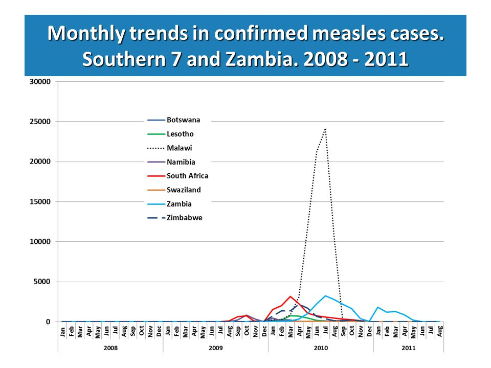 Monthly trends in confirmed measles cases. Southern 7 and Zambia. 2008 - 2011