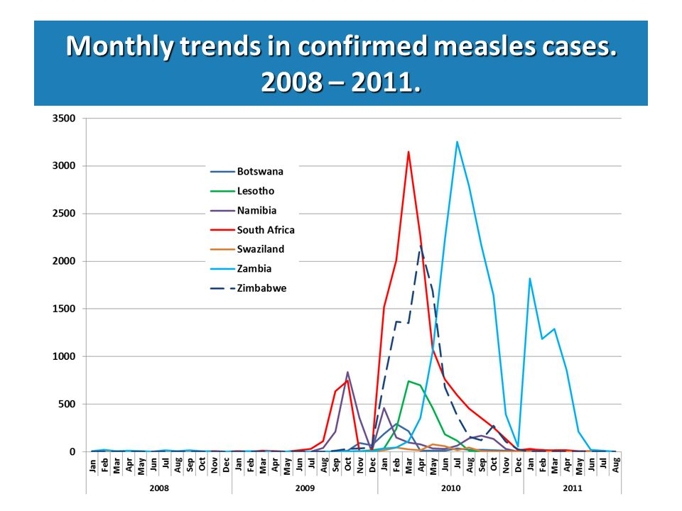 Monthly trends in confirmed measles cases. 2008 – 2011.