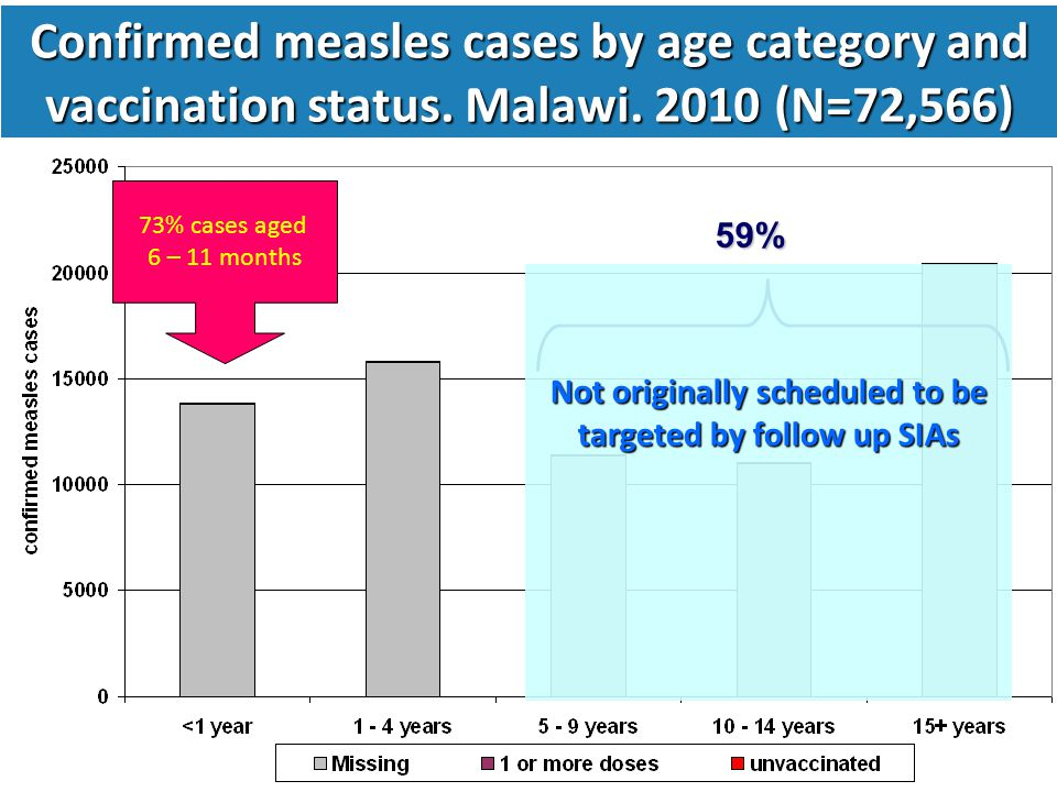 Confirmed measles cases by age category and vaccination status.