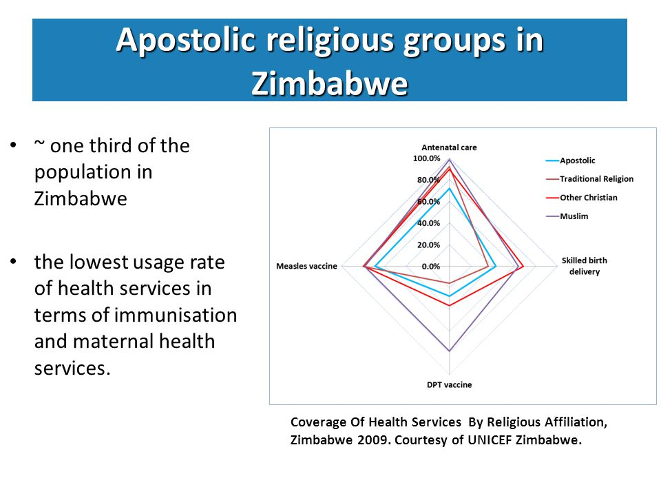 Apostolic religious groups in Zimbabwe ~ one third of the population in Zimbabwe the lowest usage rate of health services in terms of immunisation and maternal health services.