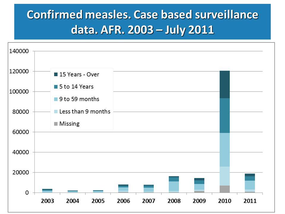 Measles outbreaks in Zambia. 2010 – July 2011 N= 14,145N= 5,393 Follow up/ outbreak response SIAs