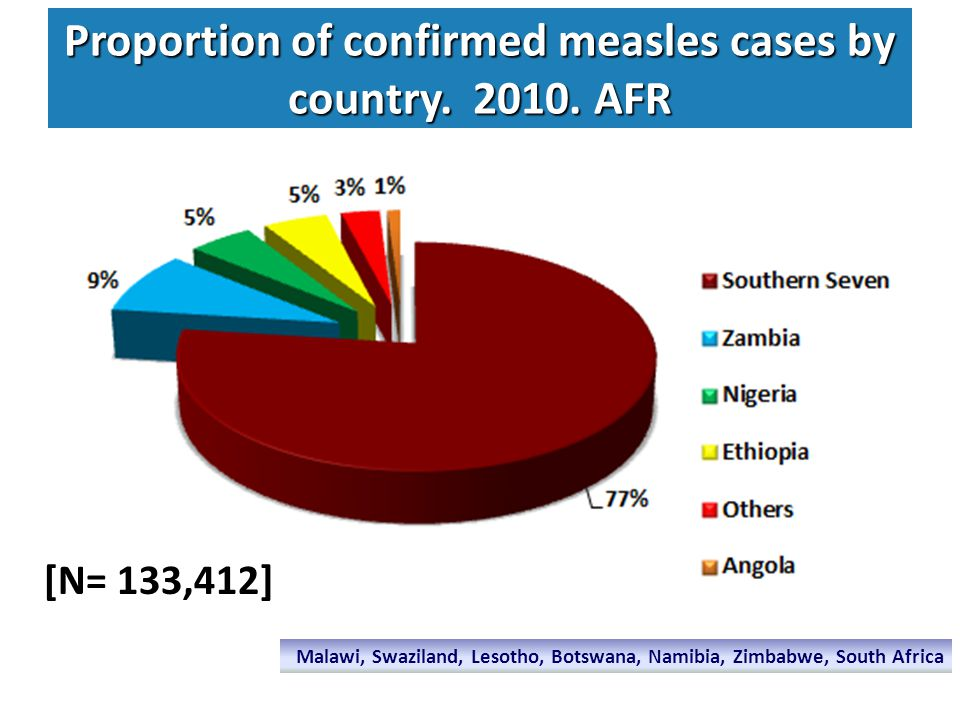 Incidence of confirmed measles per 100,000 population.