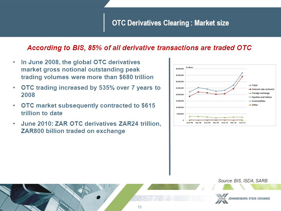 13 www.jse.co.za OTC Derivatives Clearing : Market size In June 2008, the global OTC derivatives market gross notional outstanding peak trading volume