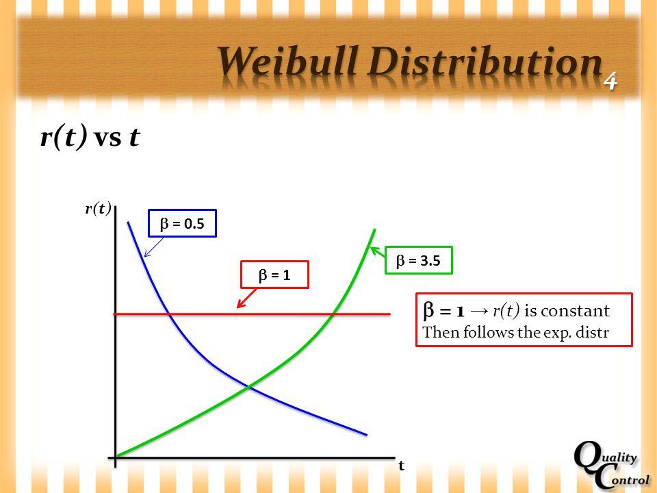 r(t) vs t r(t) t  = 0.5  = 1  = 3.5  = 1 → r(t) is constant Then follows the exp. distr