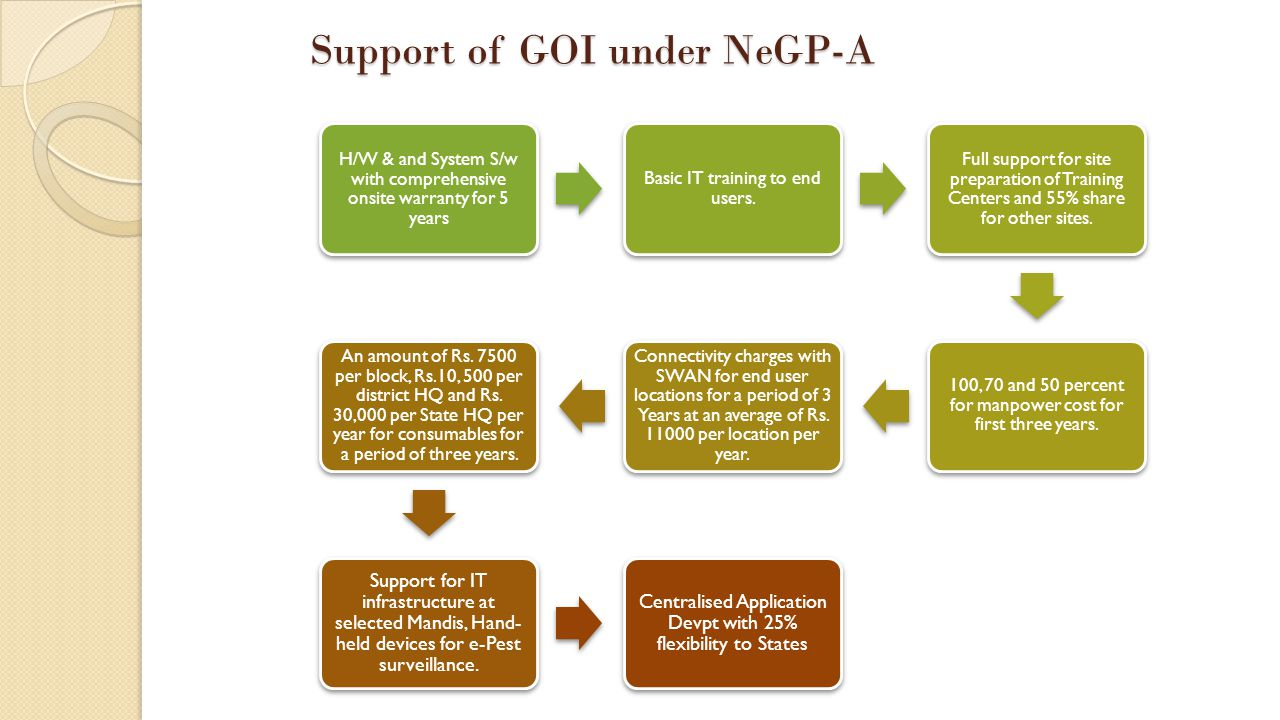 Support of GOI under NeGP-A H/W & and System S/w with comprehensive onsite warranty for 5 years Basic IT training to end users.