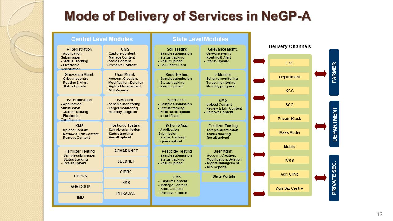 12 Mode of Delivery of Services in NeGP-A FARMER DEPARTMENT PRIVATE SEC.