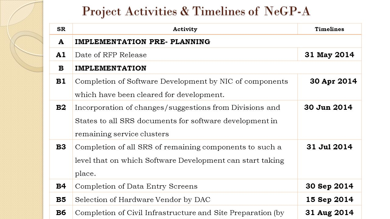 Project Activities & Timelines of NeGP-A SRActivityTimelines AIMPLEMENTATION PRE- PLANNING A1 Date of RFP Release 31 May 2014 BIMPLEMENTATION B1 Completion of Software Development by NIC of components which have been cleared for development.