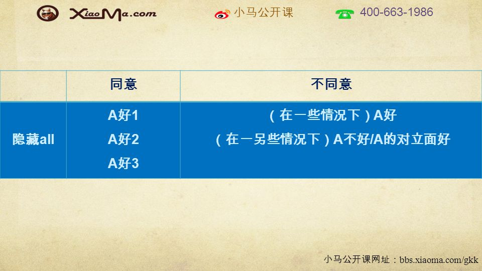 小马公开课 400-663-1986 小马公开课网址: bbs.xiaoma.com/gkk 同意不同意 隐藏 all A好1A好2A好3A好1A好2A好3 (在一些情况下) A 好 (在一另些情况下) A 不好 /A 的对立面好