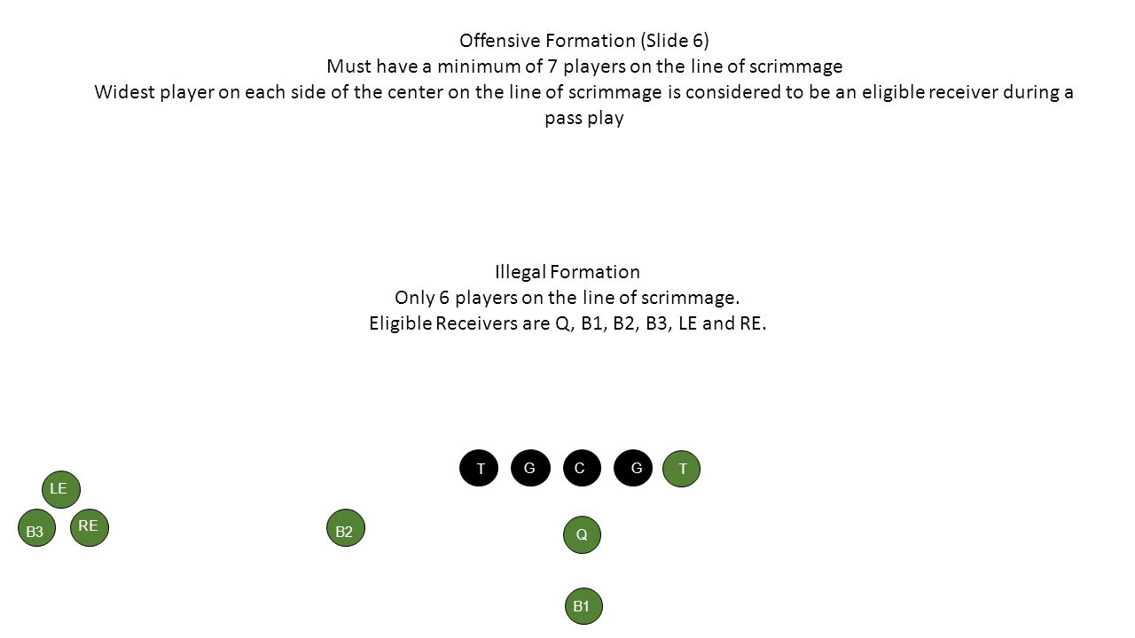 Offensive Formation (Slide 6) Must have a minimum of 7 players on the line of scrimmage Widest player on each side of the center on the line of scrimm