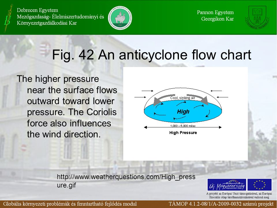 Fig. 42 An anticyclone flow chart The higher pressure near the surface flows outward toward lower pressure. The Coriolis force also influences the win