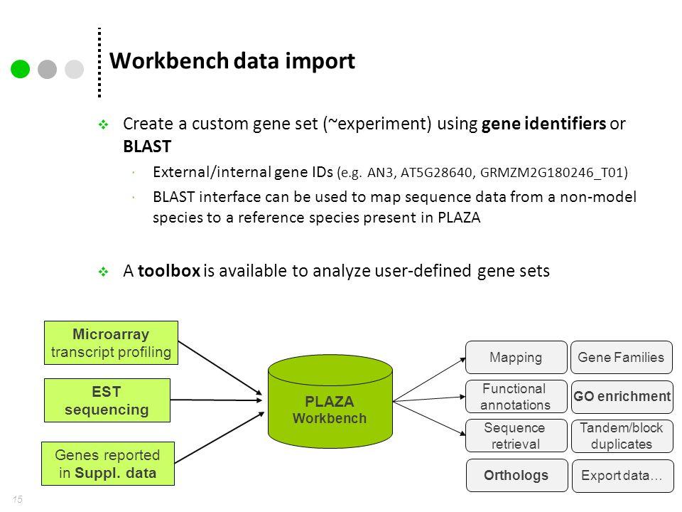 Workbench data import 15  Create a custom gene set (~experiment) using gene identifiers or BLAST  External/internal gene IDs (e.g.