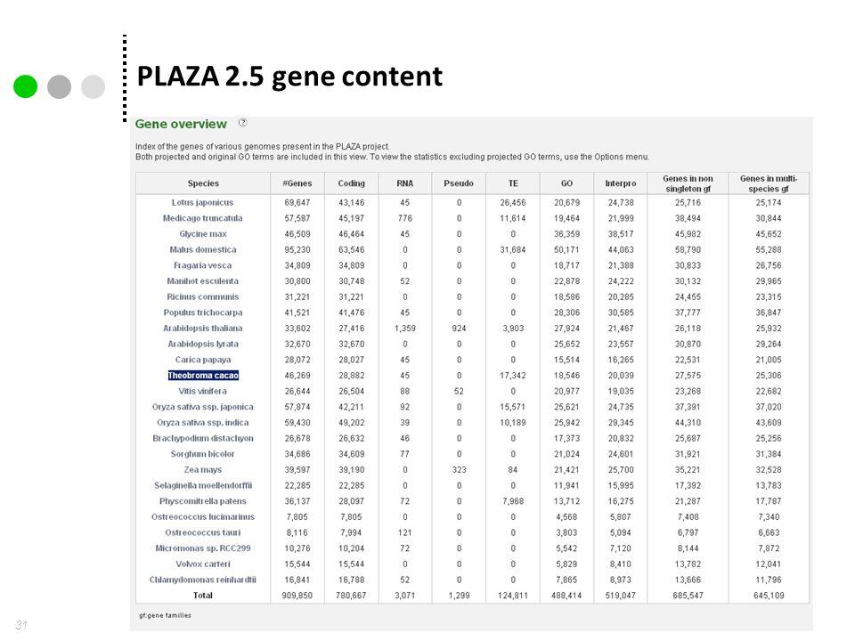 PLAZA 2.5 gene content 31