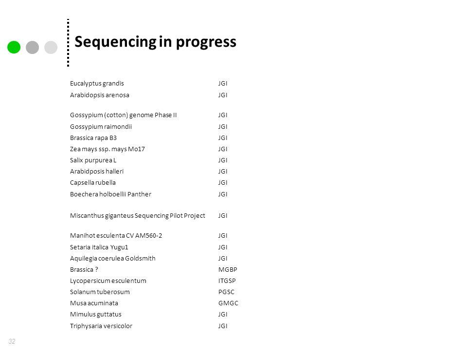 Sequencing in progress 32 Eucalyptus grandisJGI Arabidopsis arenosaJGI Gossypium (cotton) genome Phase IIJGI Gossypium raimondiiJGI Brassica rapa B3JGI Zea mays ssp.
