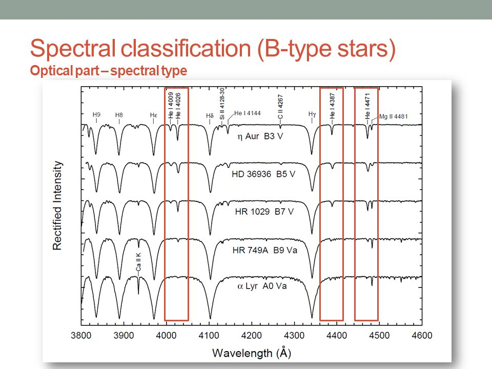 Spectral classification Optical part – spectral type Helium lines: He I (from O-type stars, maximum at a spectral type of B2; disappearing at a spectral type of A0) Helium lines: He II (O-type stars) Balmer lines of hydrogen (maximum at a spectral type of A2) Spectral classification: He I,II and Balmer lines In case of B-type stars: helium abundance anomalies Solution: silicon lines ratios: Si III/Si II and Si IV/Si III
