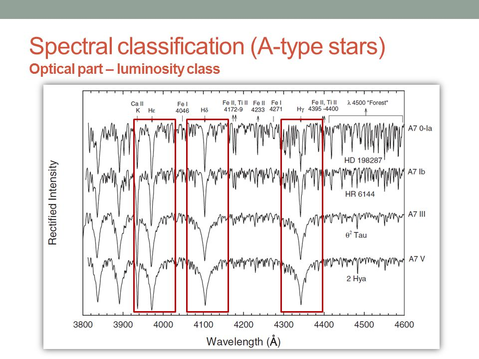 Primary criterium: wings of hydrogen lines (< A6-A7); Hydrogen lines are sensitive to luminosity class and spectral type: iterative process; ~F2 – hydrogen lines are not sensitive to luminosity > A7 – luminosity class from ionised lines of Fe and Ti Problem: CP stars (e.g.