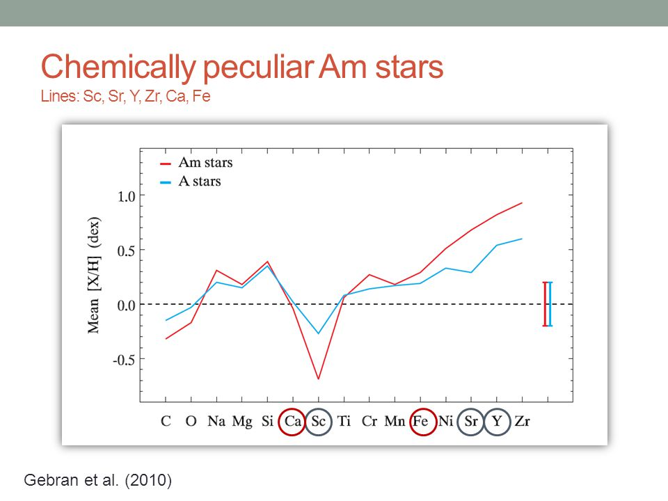 Chemically peculiar Am stars Lines: Sc, Sr, Y, Zr, Ca, Fe Gebran et al. (2010)