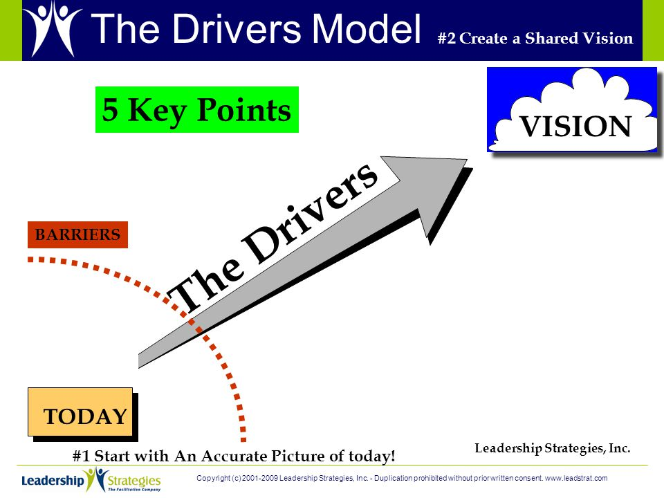 TODAY VISION The Drivers BARRIERS Leadership Strategies, Inc. #1 Start with An Accurate Picture of today! #2 Create a Shared Vision 5 Key Points The D