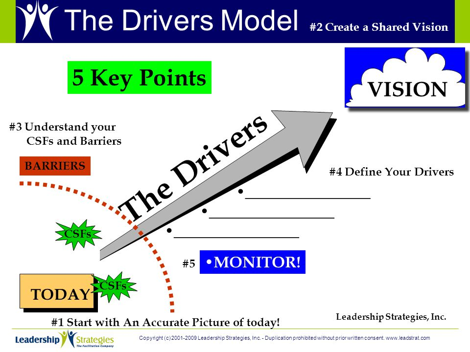 TODAY VISION The Drivers BARRIERS Leadership Strategies, Inc.