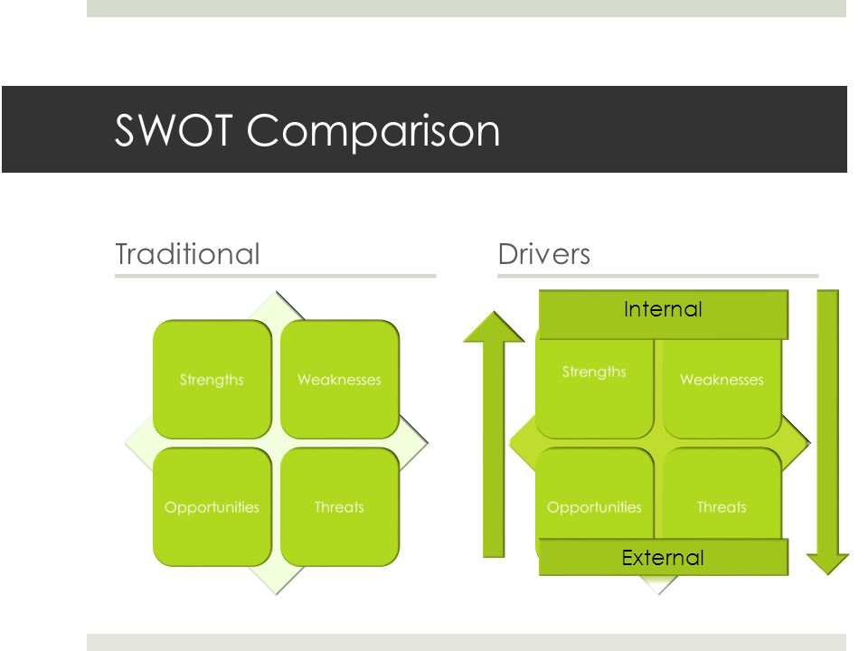SWOT Comparison TraditionalDrivers Strengths WeaknessesOpportunitiesThreatsStrengthsWeaknessesOpportunitiesThreats Internal External