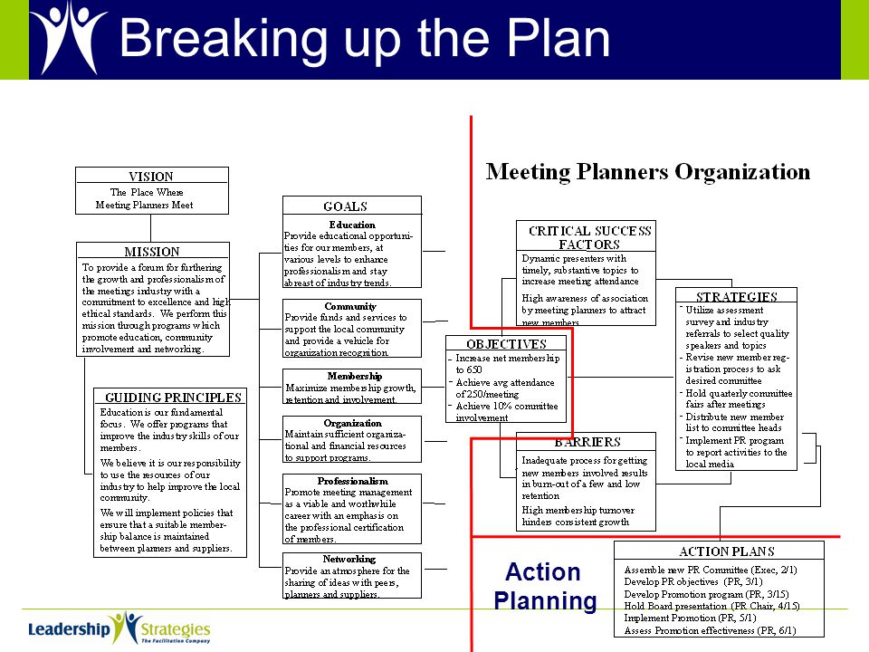 Strategic Direction SettingImplementation Planning Action Planning Breaking up the Plan
