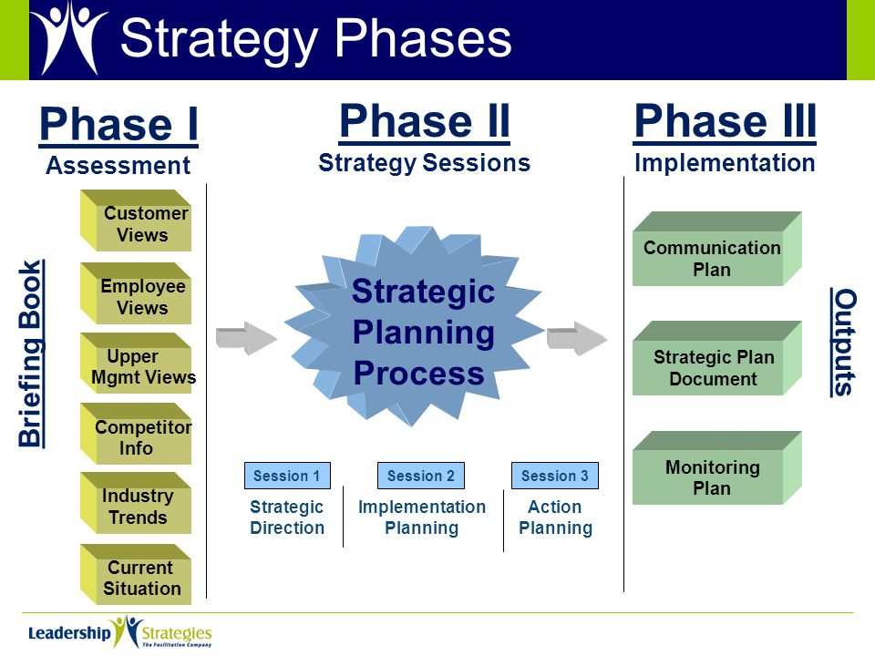 Strategic Planning Process Customer Views Employee Views Upper Mgmt Views Competitor Info Current Situation Communication Plan Strategic Plan Document Monitoring Plan Briefing Book Outputs Phase I Assessment Phase II Strategy Sessions Phase III Implementation Strategic Direction Implementation Planning Action Planning Session 1Session 2Session 3 Strategy Phases Industry Trends