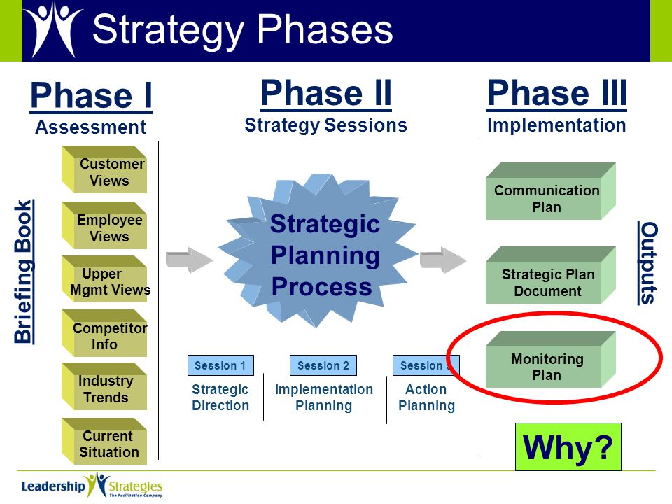 Strategic Planning Process Customer Views Employee Views Upper Mgmt Views Competitor Info Current Situation Communication Plan Strategic Plan Document Monitoring Plan Briefing Book Outputs Phase I Assessment Phase II Strategy Sessions Phase III Implementation Strategic Direction Implementation Planning Action Planning Session 1Session 2Session 3 Strategy Phases Industry Trends Why