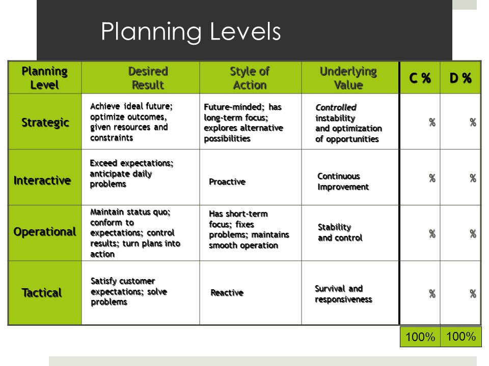Planning Levels C % D % % % % % Planning Level Desired Result Style of Action Underlying Value Tactical Satisfy customer expectations; solve problems
