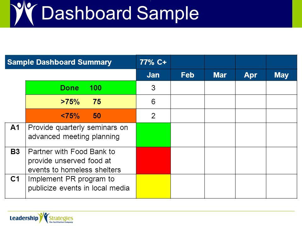 Dashboard Sample Sample Dashboard Summary77% C+ JanFebMarAprMay Done 1003 >75% 756 <75% 502 A1Provide quarterly seminars on advanced meeting planning