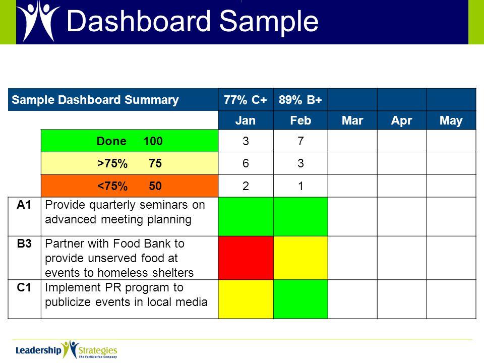 Dashboard Sample Sample Dashboard Summary77% C+89% B+ JanFebMarAprMay Done 10037 >75% 7563 <75% 5021 A1Provide quarterly seminars on advanced meeting