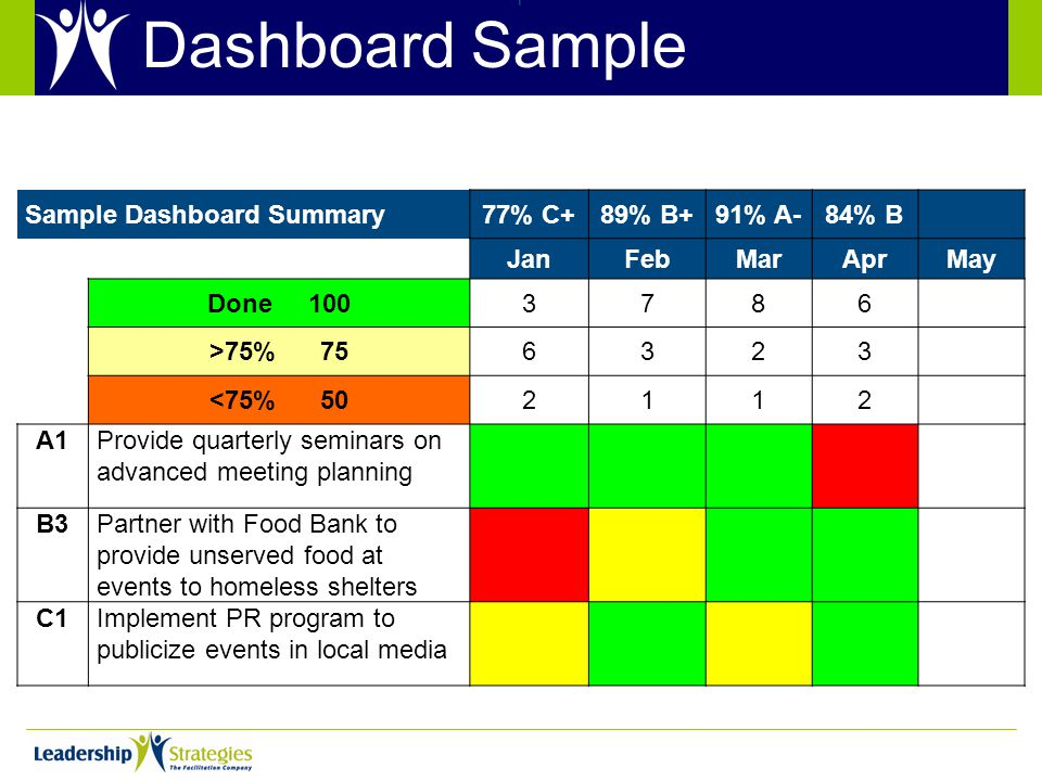 Dashboard Sample Sample Dashboard Summary77% C+89% B+91% A-84% B JanFebMarAprMay Done 1003786 >75% 756323 <75% 502112 A1Provide quarterly seminars on advanced meeting planning B3Partner with Food Bank to provide unserved food at events to homeless shelters C1Implement PR program to publicize events in local media T