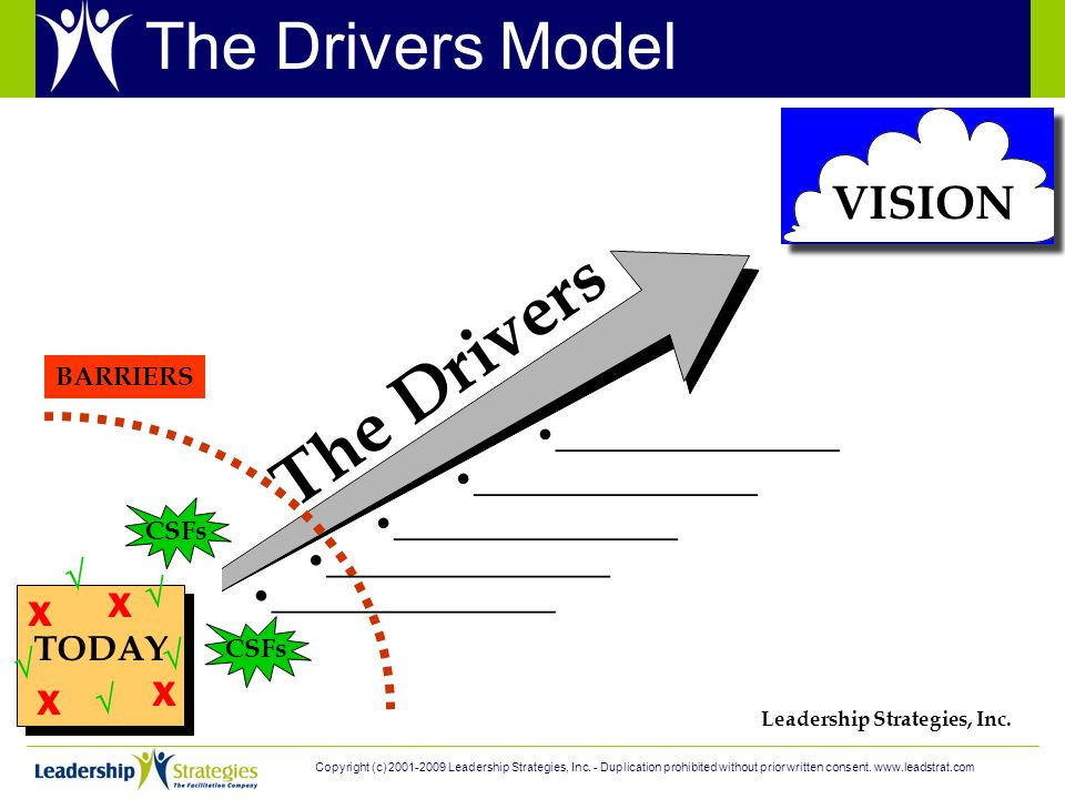 TODAY X X X X      VISION The Drivers BARRIERS CSFs ________________ Leadership Strategies, Inc.