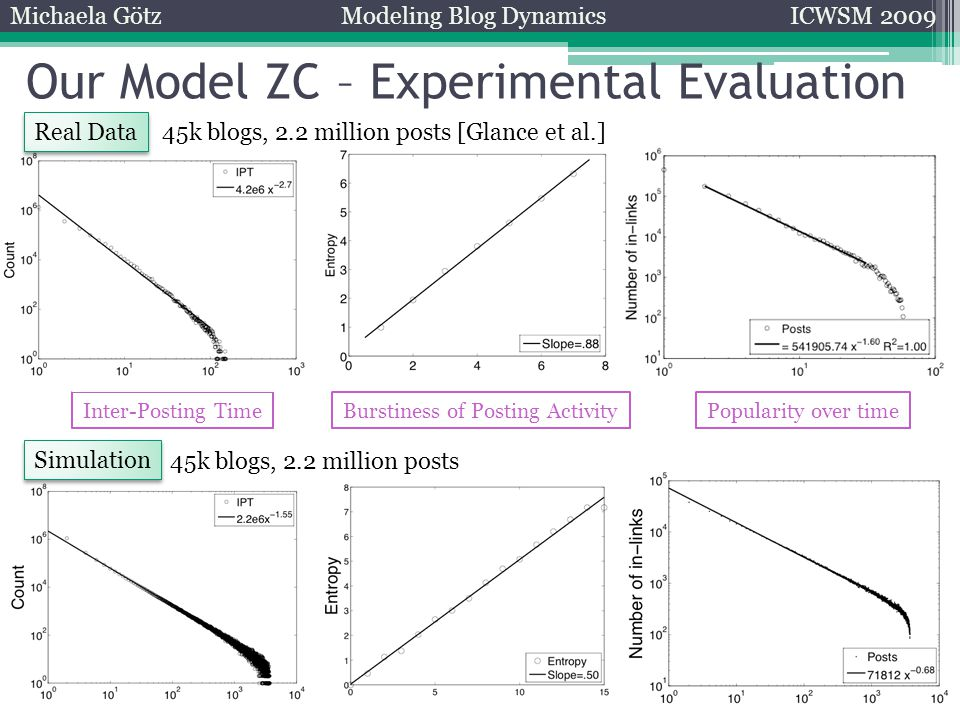 Michaela GötzModeling Blog DynamicsICWSM 2009 Our Model ZC – Experimental Evaluation Inter-Posting TimeBurstiness of Posting Activity Real Data Simulation Popularity over time 45k blogs, 2.2 million posts [Glance et al.] 45k blogs, 2.2 million posts