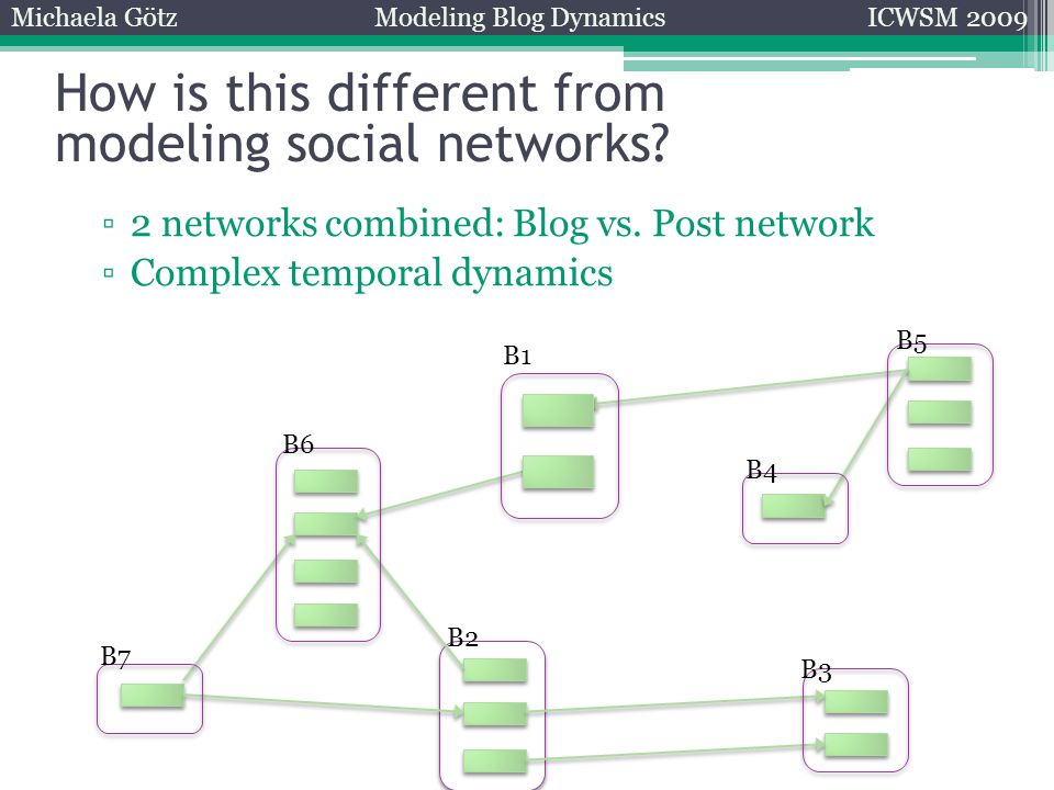 ▫2 networks combined: Blog vs. Post network ▫Complex temporal dynamics B4 B3 B2 B6 B7 B5 B1 How is this different from modeling social networks? Micha