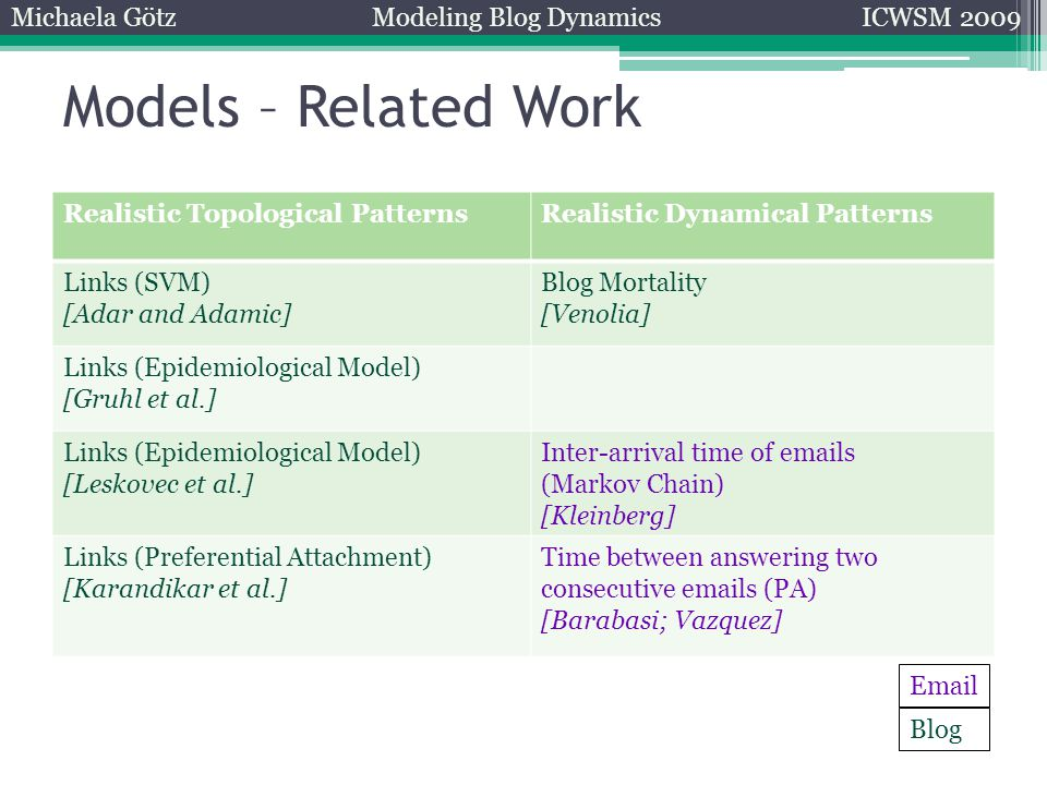Models – Related Work Michaela GötzModeling Blog DynamicsICWSM 2009 Realistic Topological PatternsRealistic Dynamical Patterns Links (SVM) [Adar and Adamic] Blog Mortality [Venolia] Links (Epidemiological Model) [Gruhl et al.] Links (Epidemiological Model) [Leskovec et al.] Inter-arrival time of emails (Markov Chain) [Kleinberg] Links (Preferential Attachment) [Karandikar et al.] Time between answering two consecutive emails (PA) [Barabasi; Vazquez] Blog Email