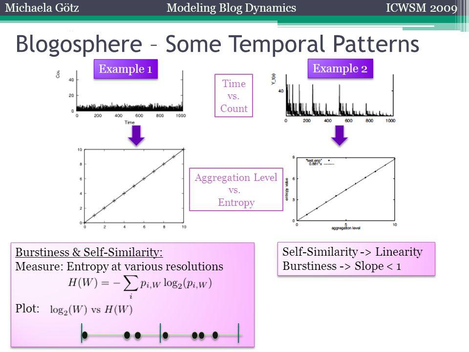 Michaela GötzModeling Blog DynamicsICWSM 2009 Burstiness & Self-Similarity: Measure: Entropy at various resolutions Plot: Burstiness & Self-Similarity: Measure: Entropy at various resolutions Plot: Self-Similarity -> Linearity Burstiness -> Slope < 1 Self-Similarity -> Linearity Burstiness -> Slope < 1 Blogosphere – Some Temporal Patterns Time vs.