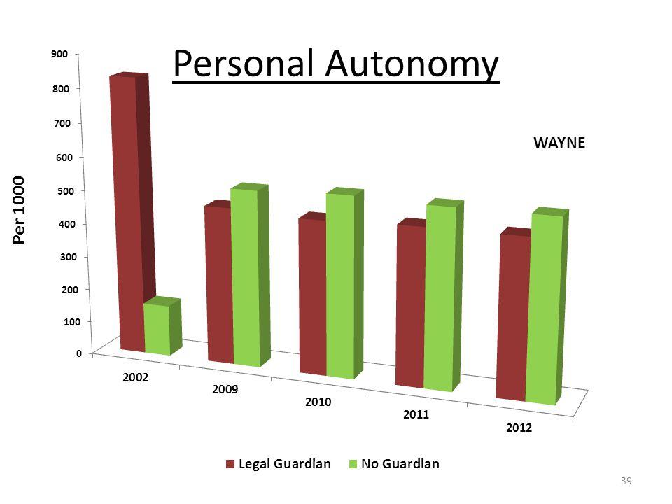 Personal Autonomy WAYNE 39