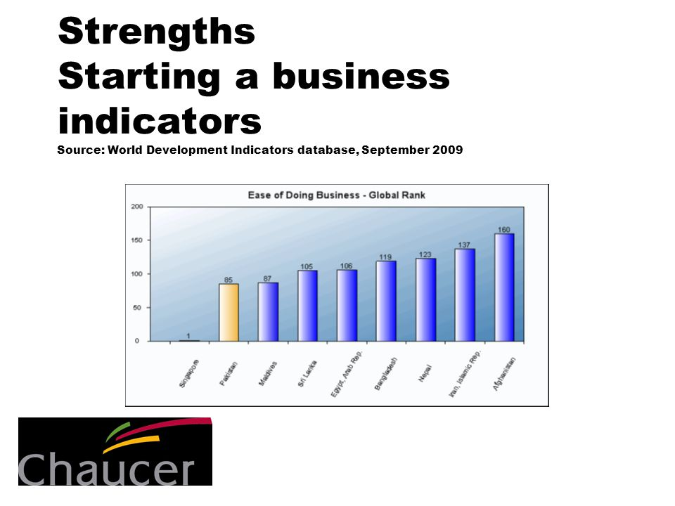 Strengths Starting a business indicators Source: World Development Indicators database, September 2009