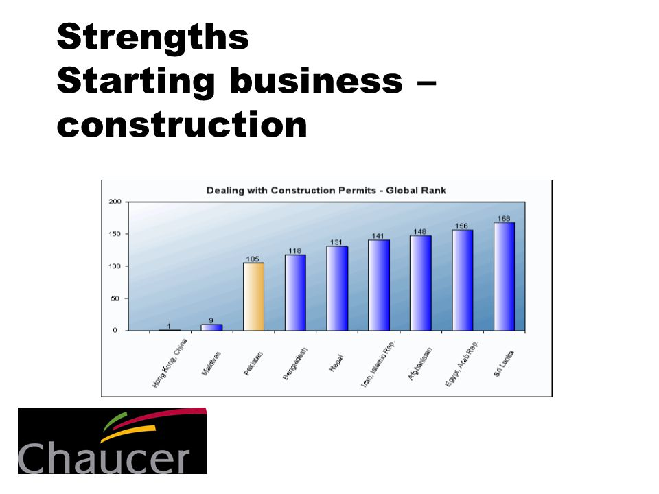 Strengths Starting business – construction