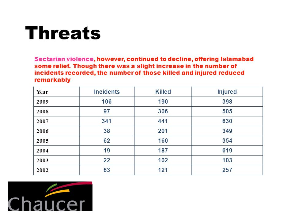 Threats Year IncidentsKilledInjured 2009 106190398 2008 97306505 2007 341441630 2006 38201349 2005 62160354 2004 19187619 2003 22102103 2002 63121257 Sectarian violenceSectarian violence, however, continued to decline, offering Islamabad some relief.