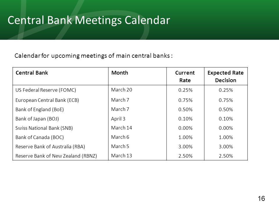 16 Central Bank Meetings Calendar Expected Rate Decision Current Rate MonthCentral Bank 0.25% March 20US Federal Reserve (FOMC) 0.75% March 7European Central Bank (ECB) 0.50% March 7Bank of England (BoE) 0.10% April 3Bank of Japan (BOJ) 0.00% March 14Swiss National Bank (SNB) 1.00% March 6Bank of Canada (BOC) 3.00% March 5Reserve Bank of Australia (RBA) 2.50% March 13Reserve Bank of New Zealand (RBNZ) Calendar for upcoming meetings of main central banks :