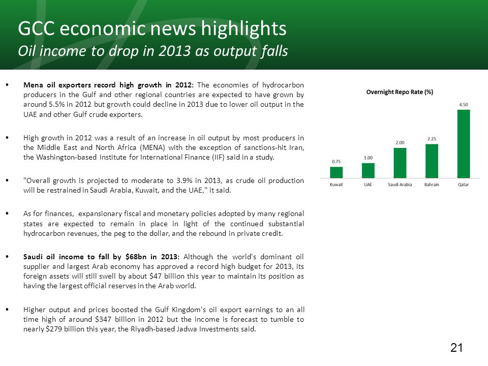 21 GCC economic news highlights Oil income to drop in 2013 as output falls Mena oil exporters record high growth in 2012: The economies of hydrocarbon producers in the Gulf and other regional countries are expected to have grown by around 5.5% in 2012 but growth could decline in 2013 due to lower oil output in the UAE and other Gulf crude exporters.