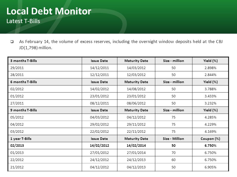 30 Local Debt Monitor Latest T-Bills  As February 14, the volume of excess reserves, including the overnight window deposits held at the CBJ JD(1,798) million.