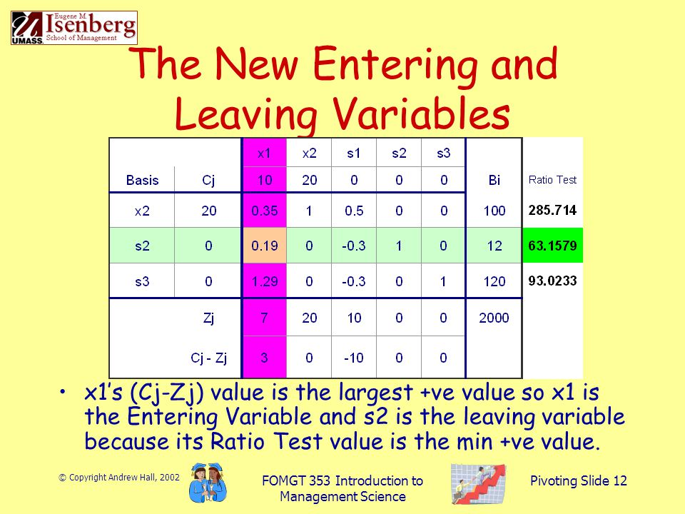 © Copyright Andrew Hall, 2002 FOMGT 353 Introduction to Management Science Pivoting Slide 12 The New Entering and Leaving Variables x1's (Cj-Zj) value is the largest +ve value so x1 is the Entering Variable and s2 is the leaving variable because its Ratio Test value is the min +ve value.