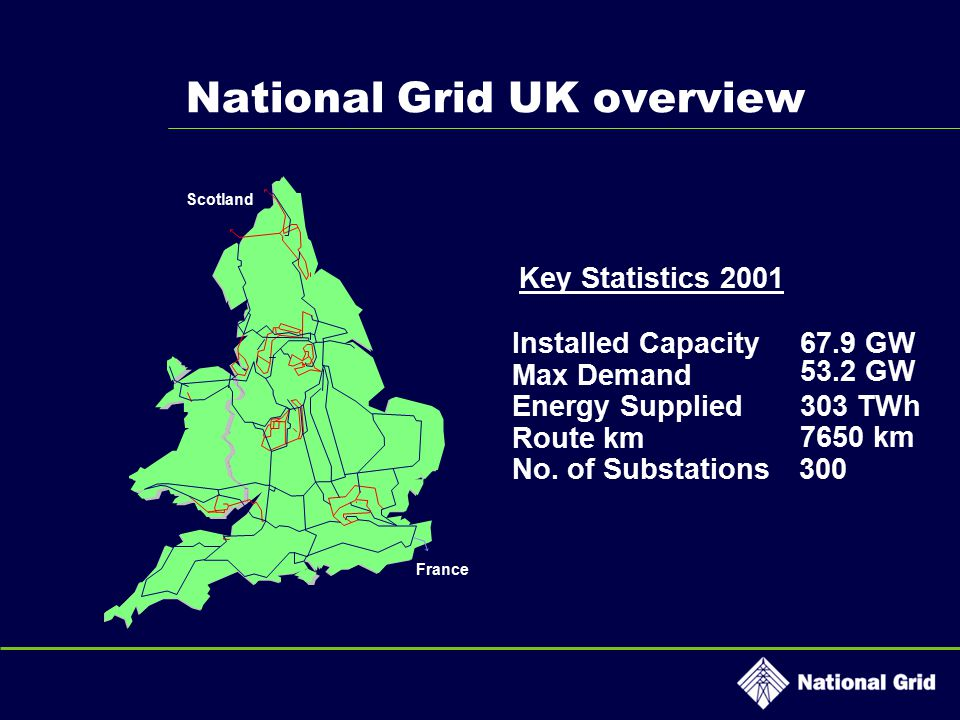 National Grid UK overview Scotland France Key Statistics 2001 Installed Capacity67.9 GW Max Demand 53.2 GW Energy Supplied303 TWh Route km 7650 km No.